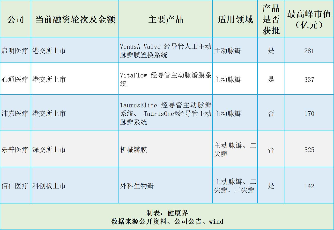 """174亿美元规模,黄金赛道群雄逐鹿,捍宇医疗""""冲浪""""TMVR"""